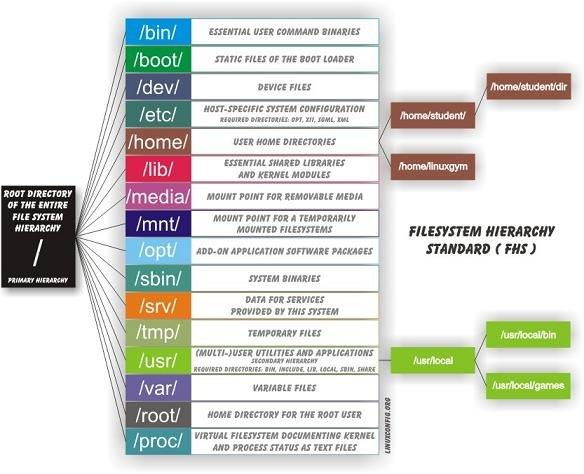 diagram system direktori linux